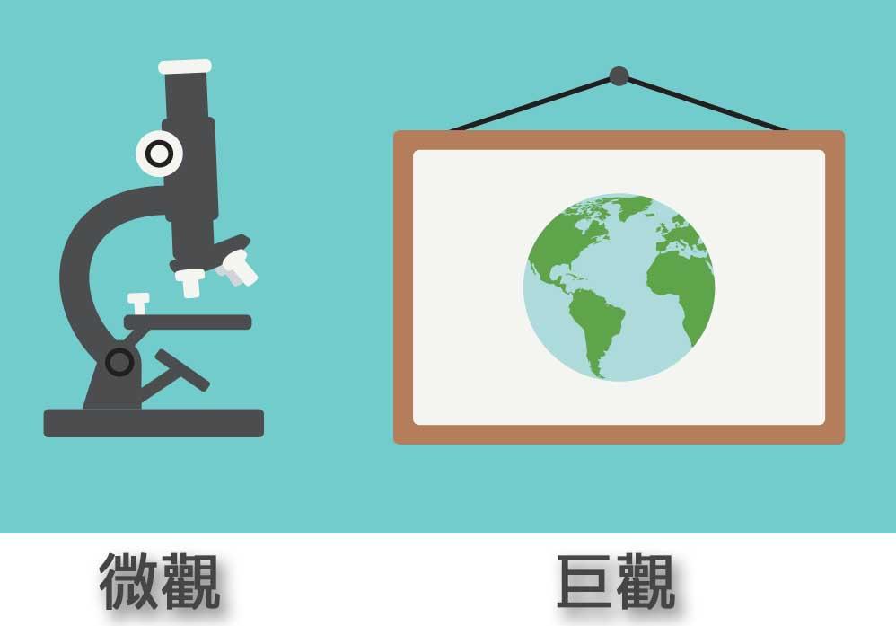 微觀巨觀K線技術分析世界