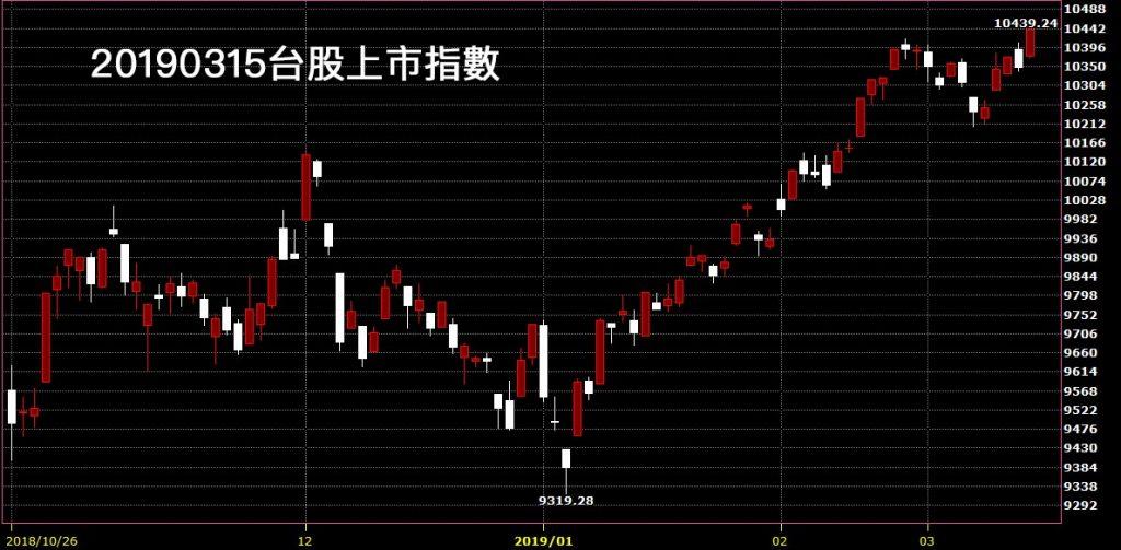 20190315台股上市指數股價技術分析看日K線圖鵝爸股票教學