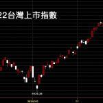 20190322台灣上市指數日K線圖股票技術分析入門教學