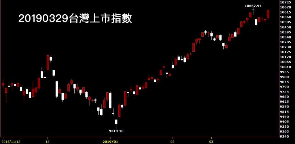 20190329台灣上市指數日K線圖股票技術分析入門教學