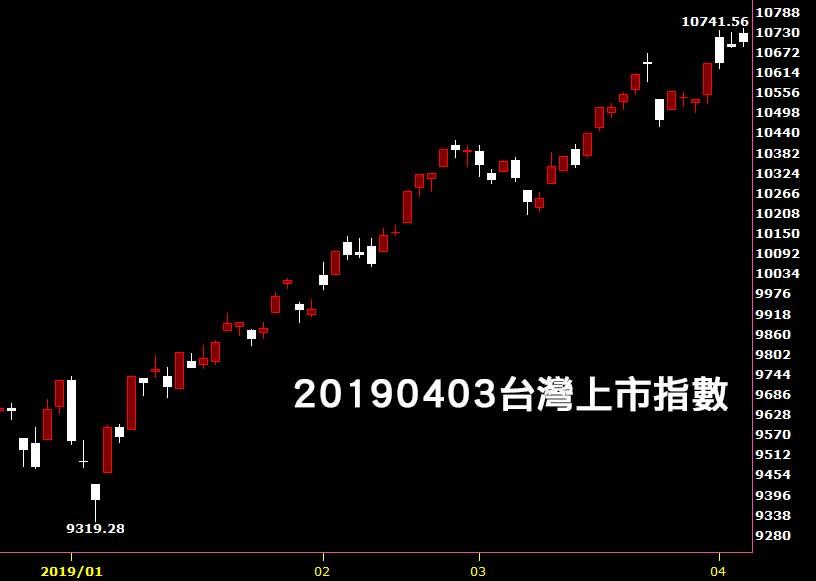 20190403台灣上市指數日K線圖股價技術分析免費教學看鵝爸