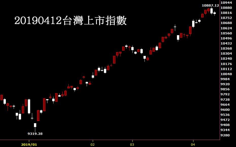 20190412台灣上市指數股價技術分析看日K線圖股票教學