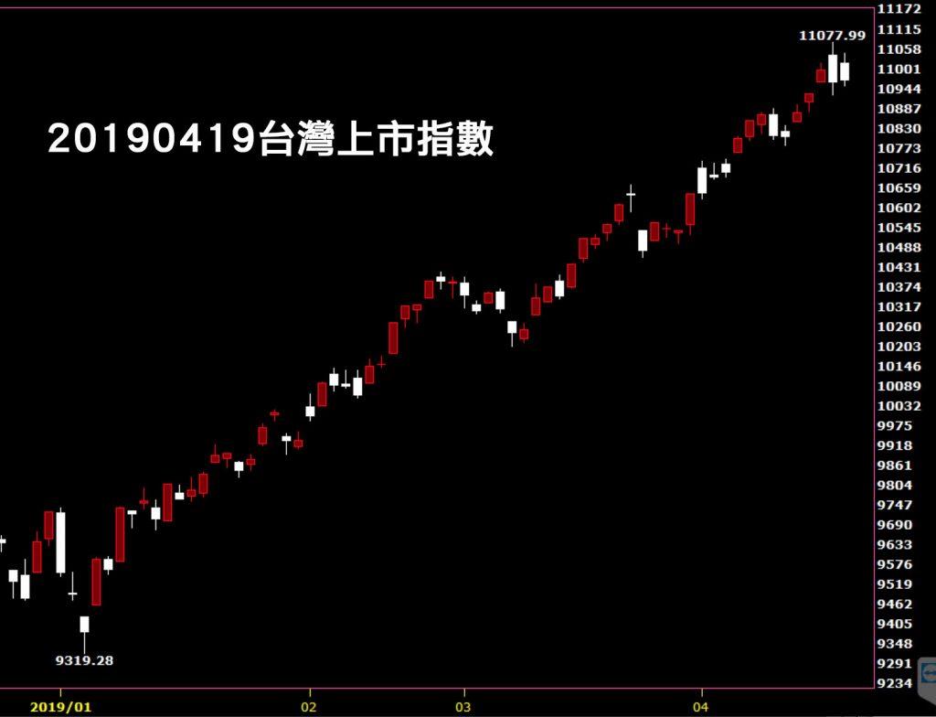 20190419台灣上市指數日K線圖技術分析入門教學