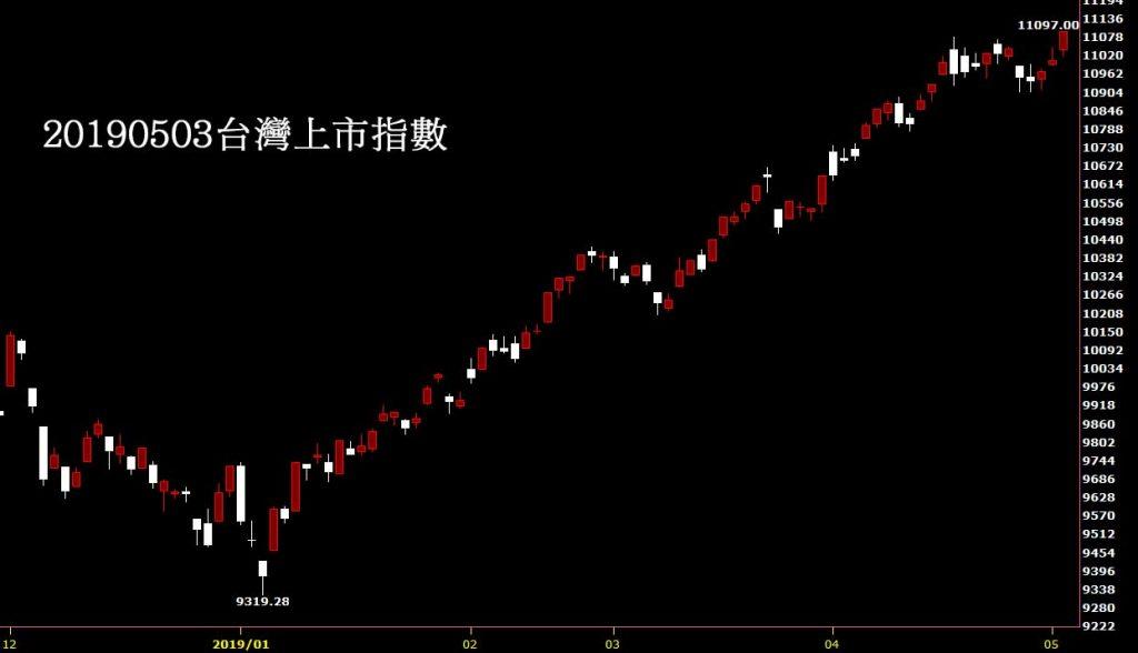 20190503台灣上市指數日K線圖股價技術分析免費教學
