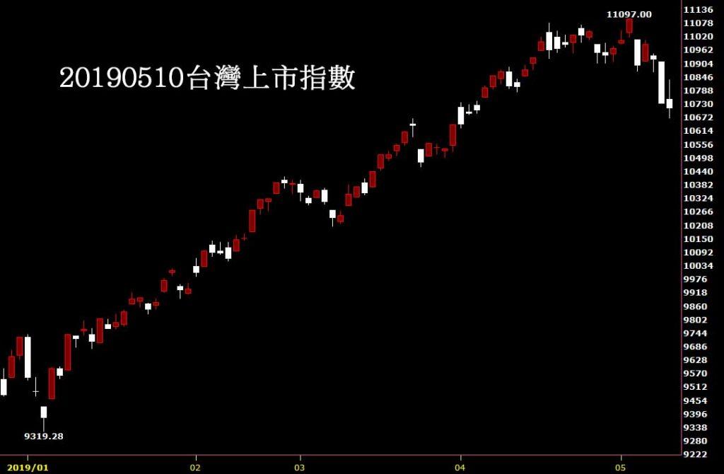 20190510台灣上市指數K線圖技術分析股票教學