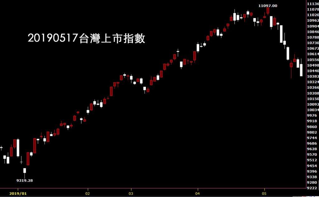 20190517台灣上市指數日K線圖股價技術分析教學