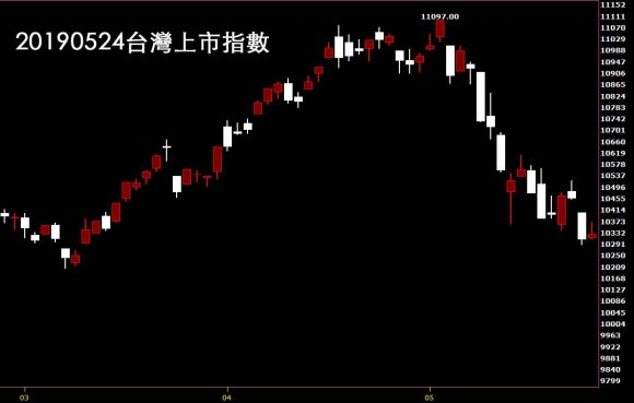 20190524台灣上市指數日K線圖技術分析
