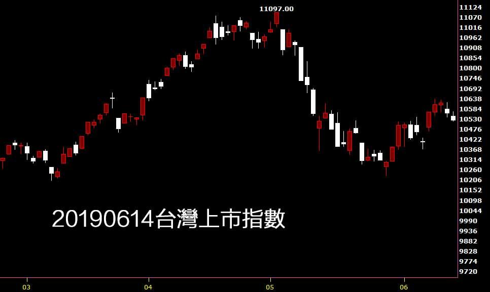 20190614台灣上市指數日K線圖技術分析入門教學找鵝爸