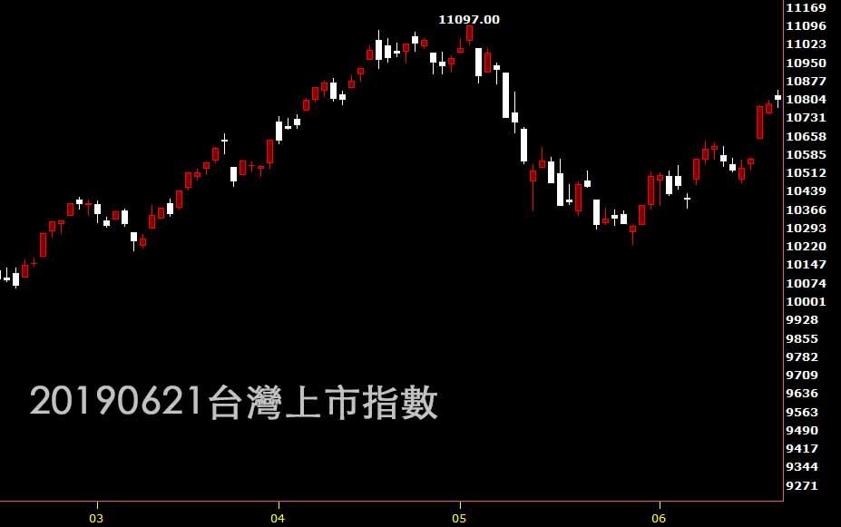 20190621台灣上市指數日K線圖技術分析入門股票教學
