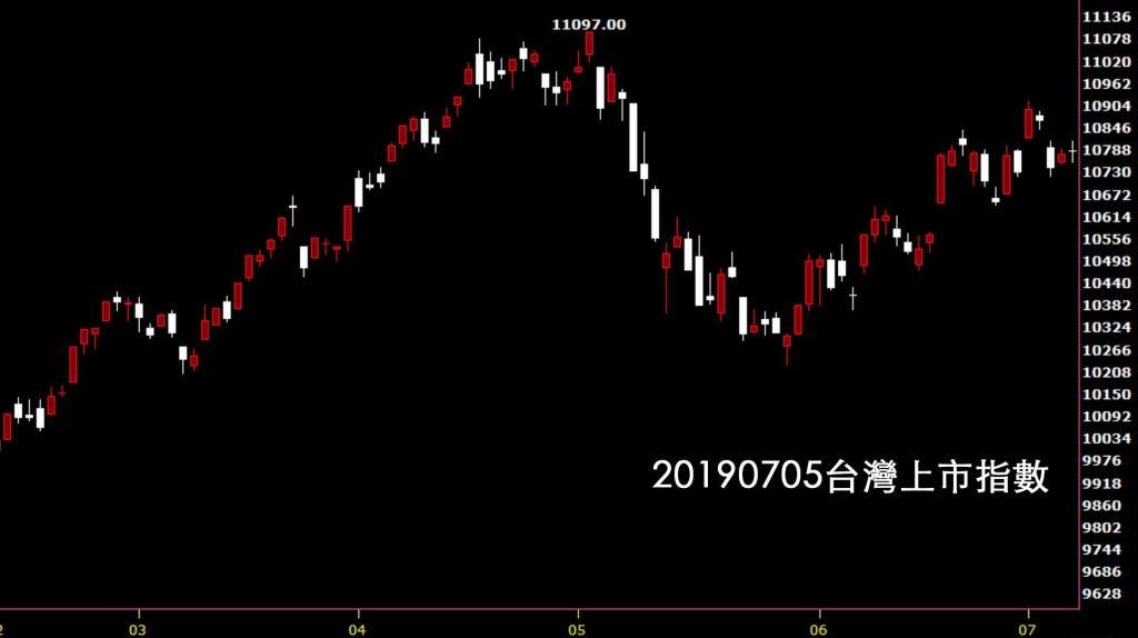 20190705台灣上市指數日K線圖技術分析股市入門教學股票看鵝爸