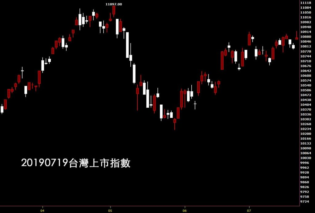 20190719台灣上市指數股票技術分析入門看日K線圖的鵝爸教學