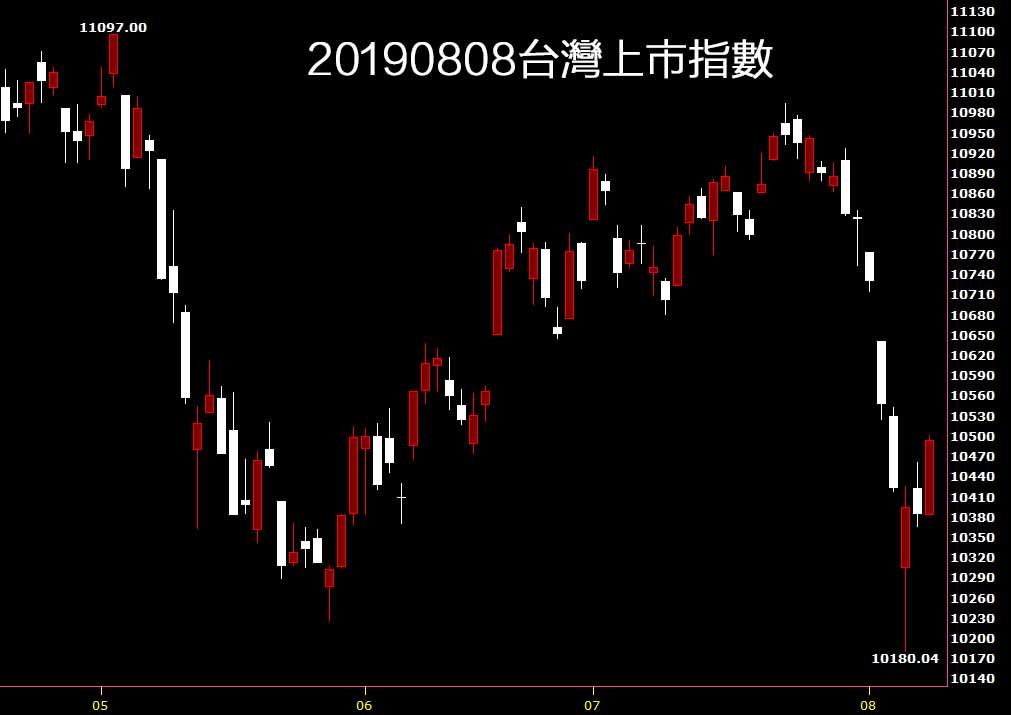 20190808台灣上市指數日K線圖