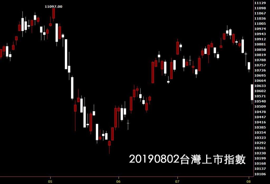 20190802台灣上市指數日K線圖技術分析教學股票入門看鵝爸