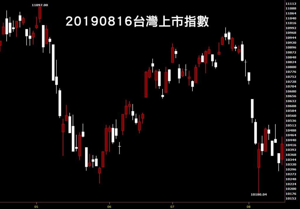 20190816台灣上市指數日K線圖股價技術分析教學入門看鵝爸台股觀點