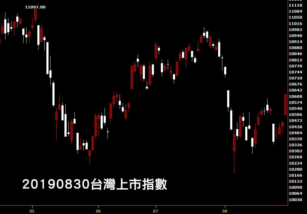 20190830台灣上市指數日K線圖股票入門分析教學看鵝爸技術分析