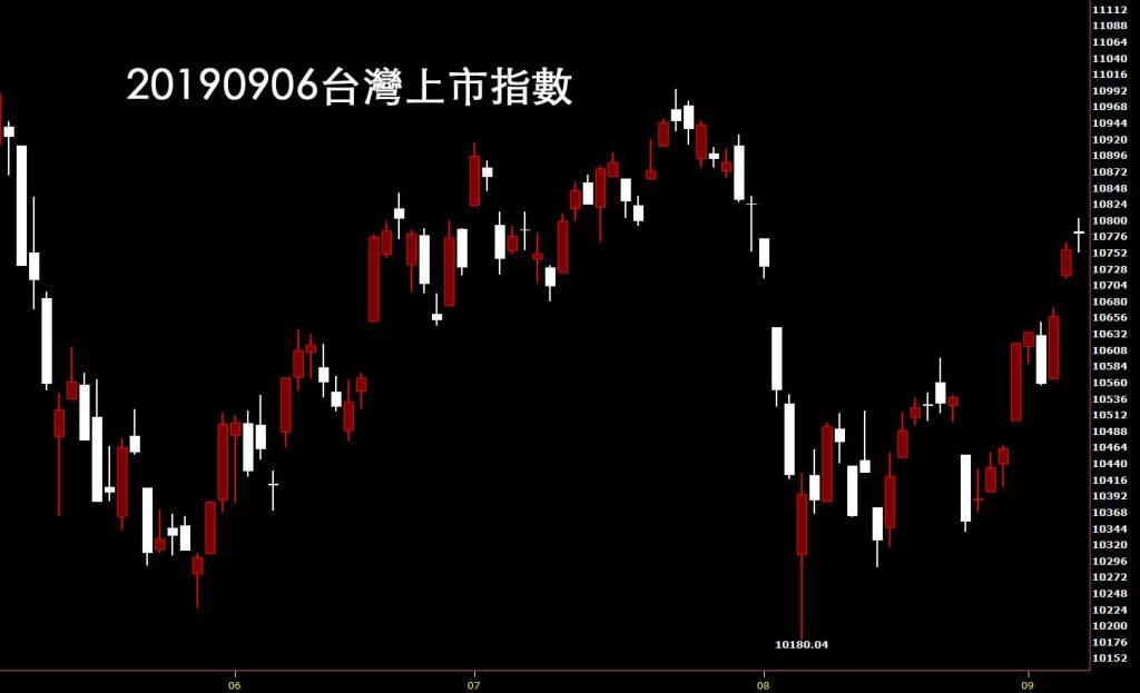 20190906台灣上市指數日K線圖股票入門鵝爸股市分析教學
