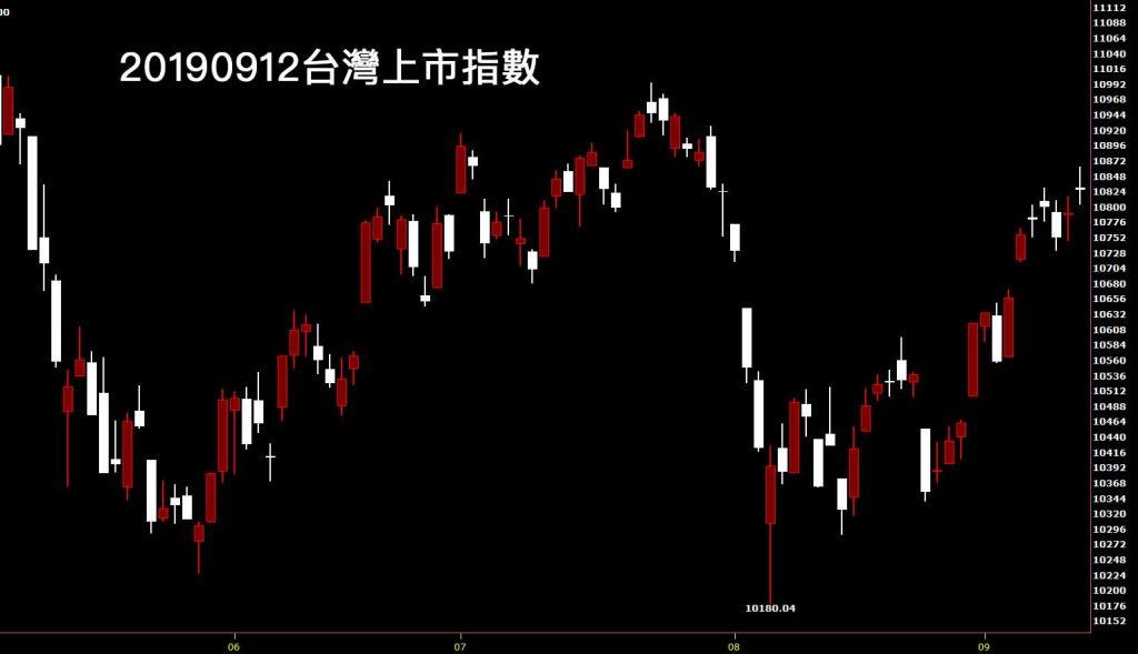 20190912台灣上市指數日K線圖股票入門分析教學看鵝爸技術分析功力