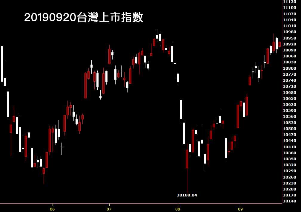 20190923台灣上市指數日K線圖股票入門分析教學看鵝爸每週台股觀點