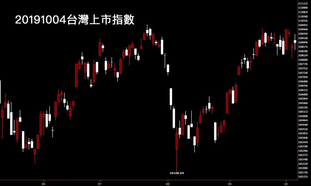 20191004台灣上市指數日K線圖股票入門分析教學看每週鵝爸台股觀點