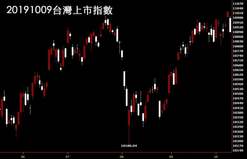 20191009台灣上市指數日K線圖股票入門分析教學看鵝爸股市一路發網站