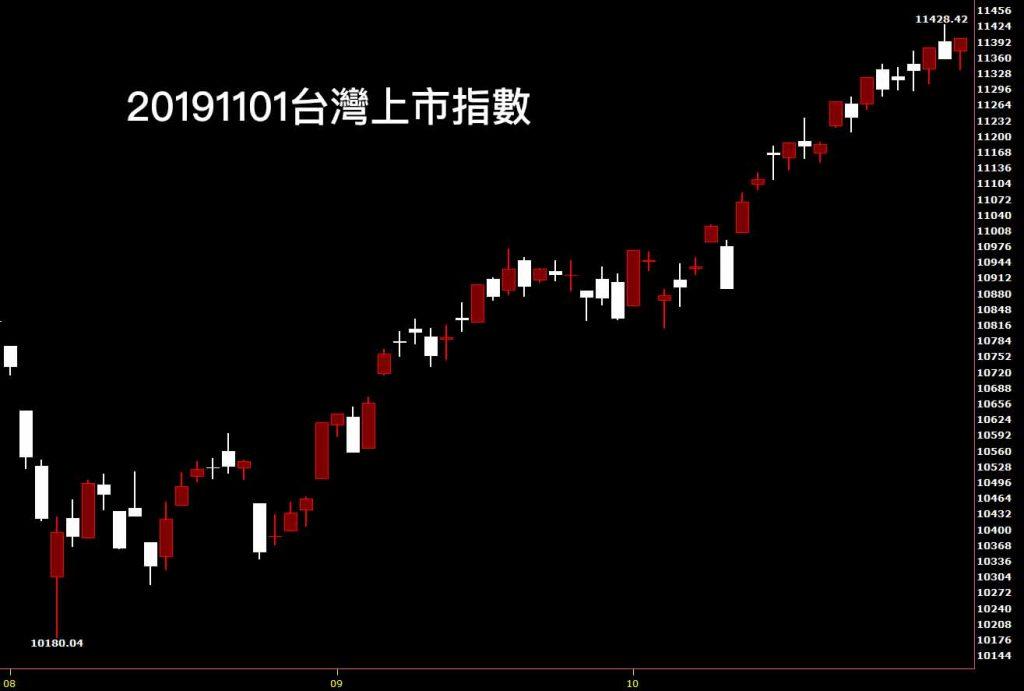 鵝爸股市教學看 20191101台灣上市指數日K線圖股票入門分析