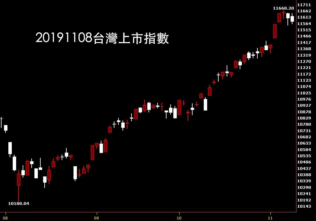 20191101台灣上市指數日K線圖股票入門分析教學看股市鵝爸