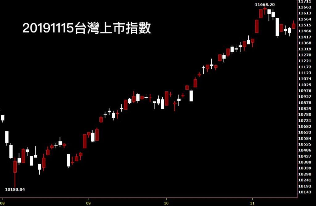 20191115台灣上市指數日K線圖股票入門分析教學看股市鵝爸