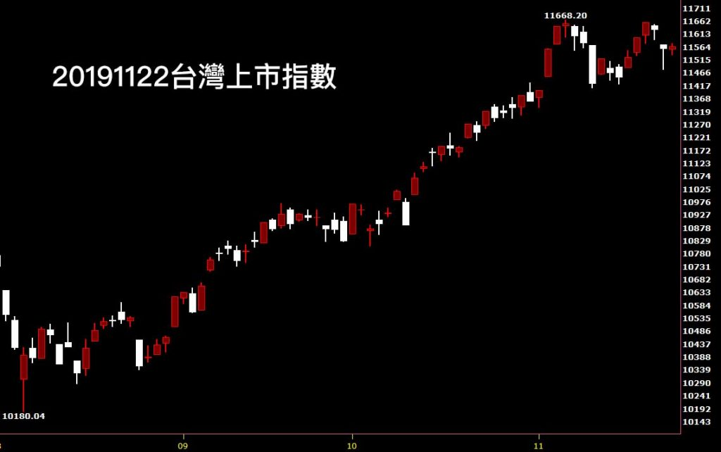 20191122台灣上市指數日K線圖股票入門分析教學看股市分析達人鵝爸簡單看盤