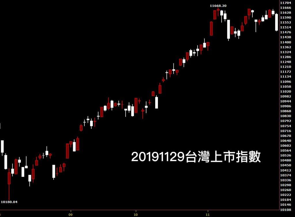 股市鵝爸爸20191129台灣上市指數日K線圖股票入門分析教學看日K線圖