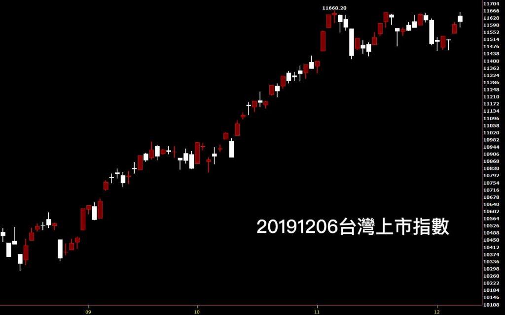 20191206台灣上市指數日K線圖股票入門分析教學看股市鵝爸