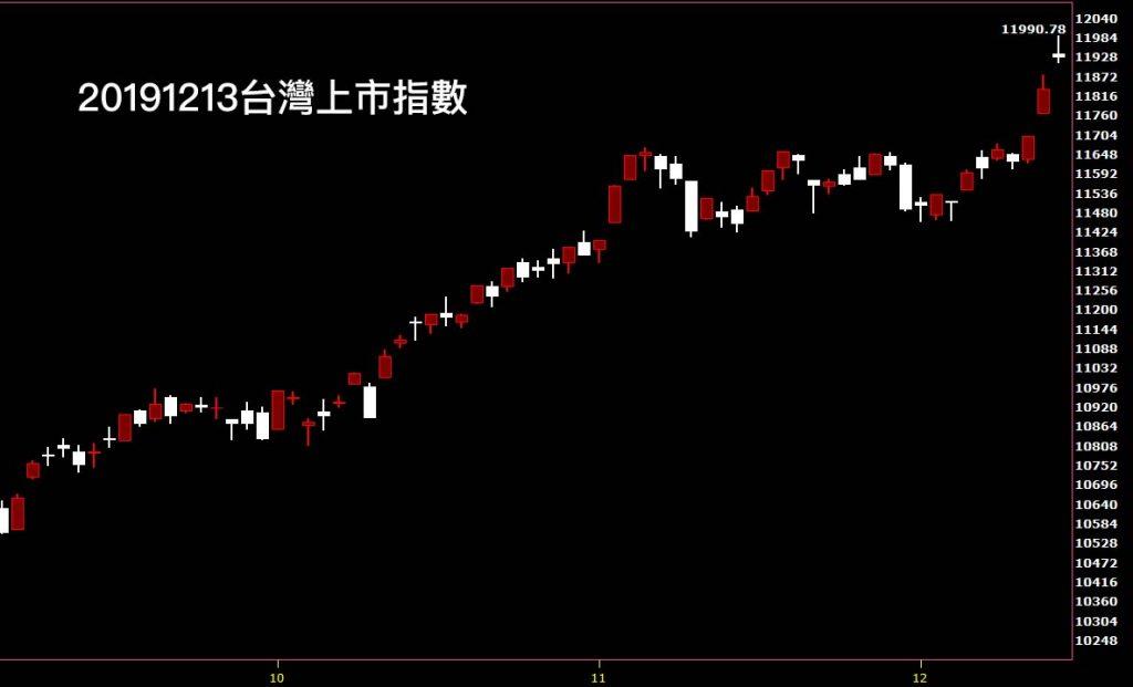 20191213台灣上市指數日K線圖股票入門分析教學看股市鵝爸