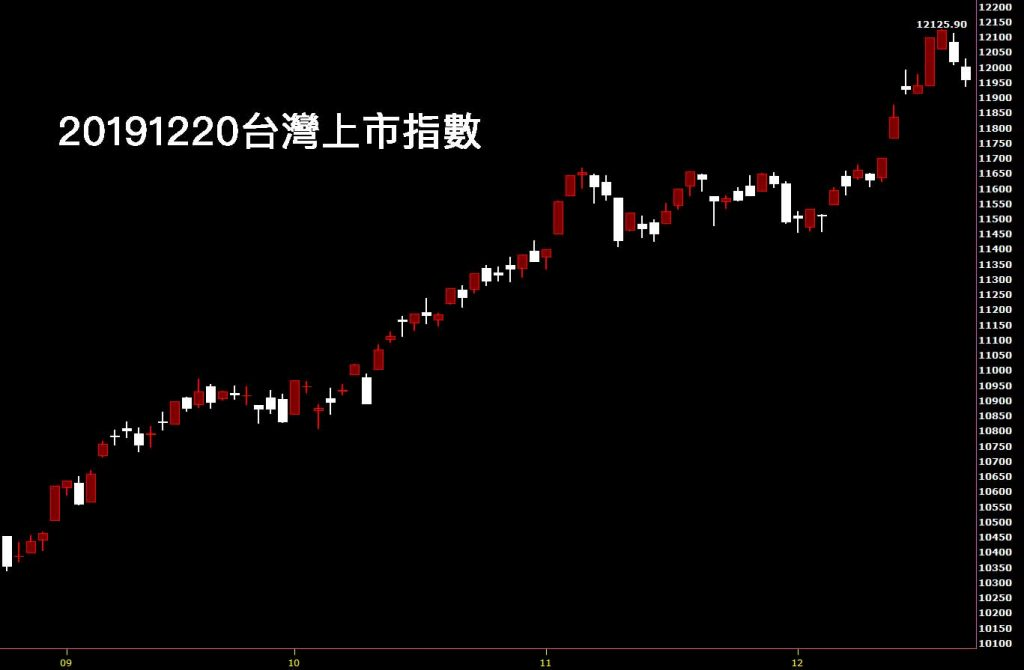 股市鵝爸20191220台灣上市指數日K線圖股票入門分析教學