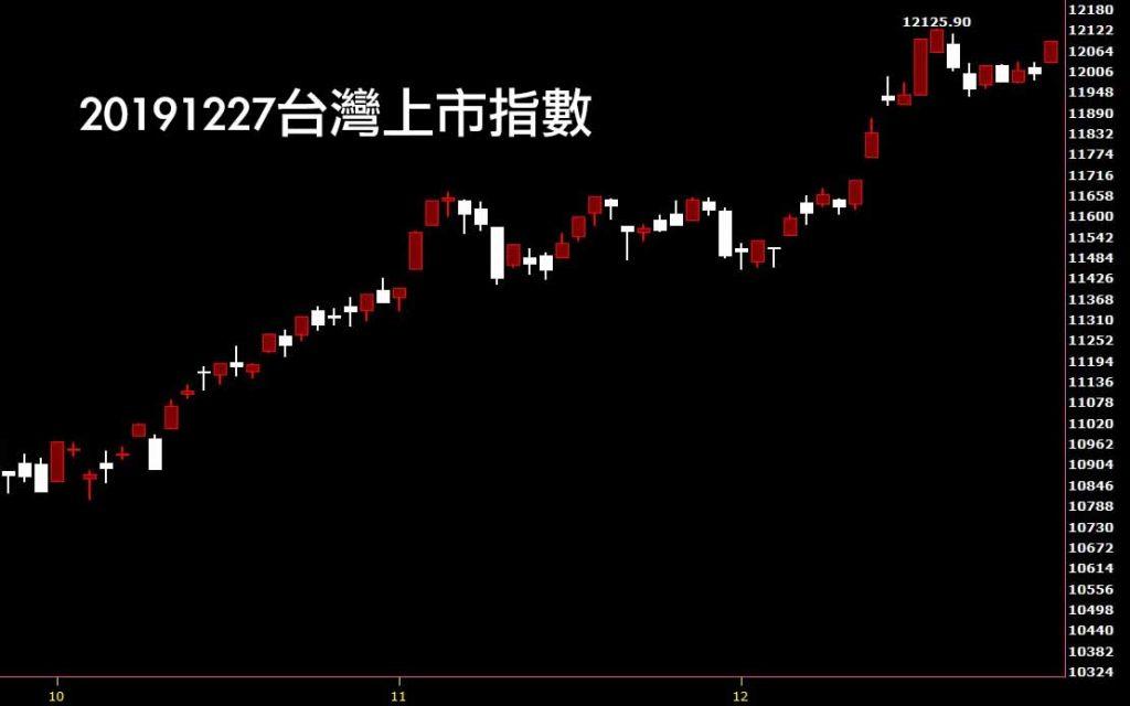 20191227台灣上市指數日K線圖股票入門分析入門教學鵝爸股市一路發