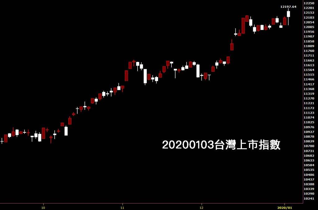 20200103台灣上市指數日K線圖股票入門分析教學