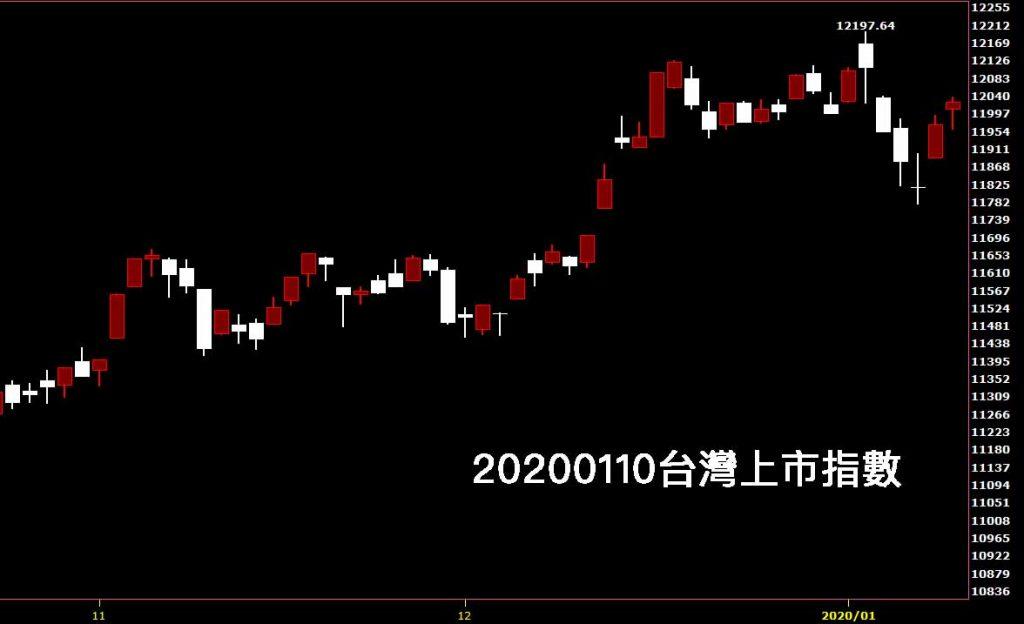 20200110台灣上市指數日K線圖股票入門分析教學