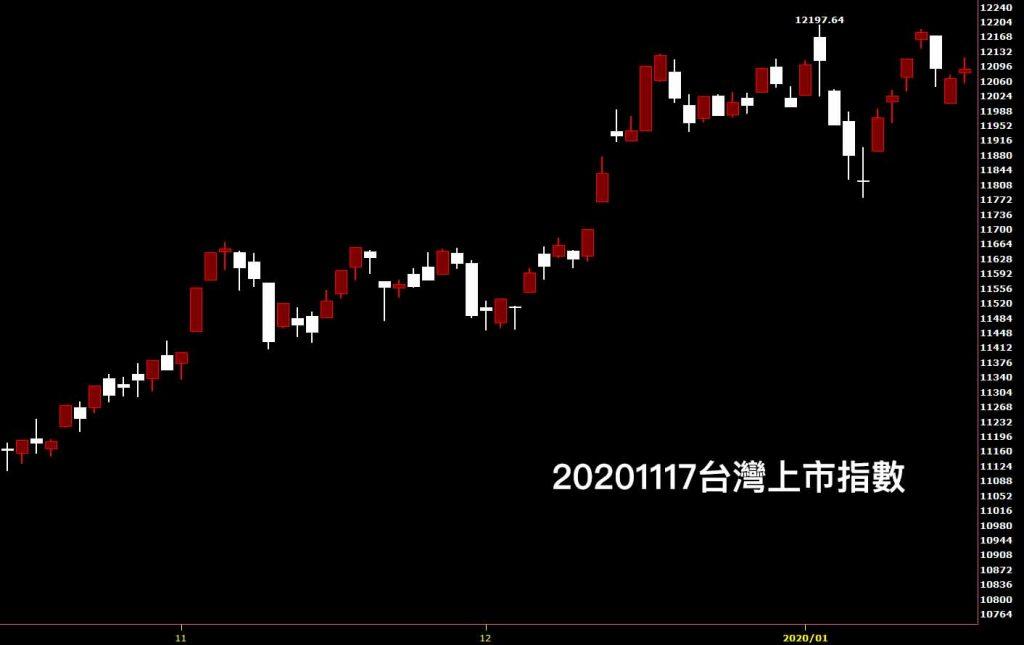 20200117台灣上市指數日K線圖股票入門分析教學看鵝爸