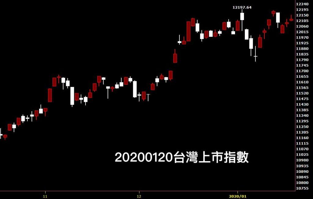 20200120台灣上市指數日K線圖股票入門分析教學看股市鵝爸