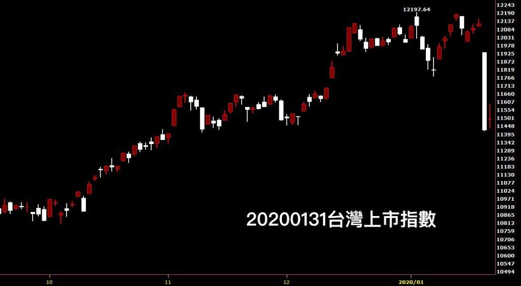 20200131台灣上市指數日K線圖看鵝爸股票入門分析教學