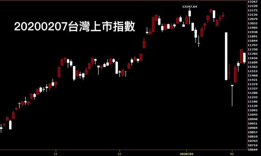 20200207台灣上市指數日K線圖股票入門分析教學看股市鵝爸股票教學入門