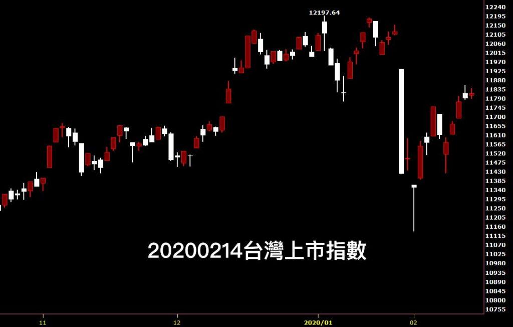 20200214台灣上市指數日K線圖股票入門分析教學看鵝爸如何看盤