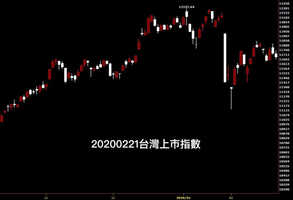 20200221台灣上市指數日K線圖股票入門分析教學看股市鵝爸