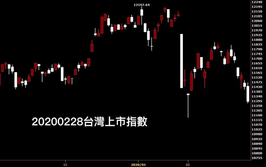 20200228台灣上市指數日K線圖股票入門分析教學看股市鵝爸
