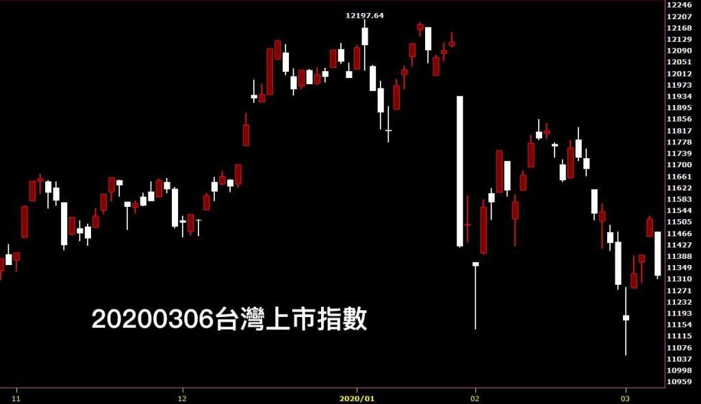 20200306台灣上市指數日K線圖股票入門分析教學聽股市鵝爸專業分析