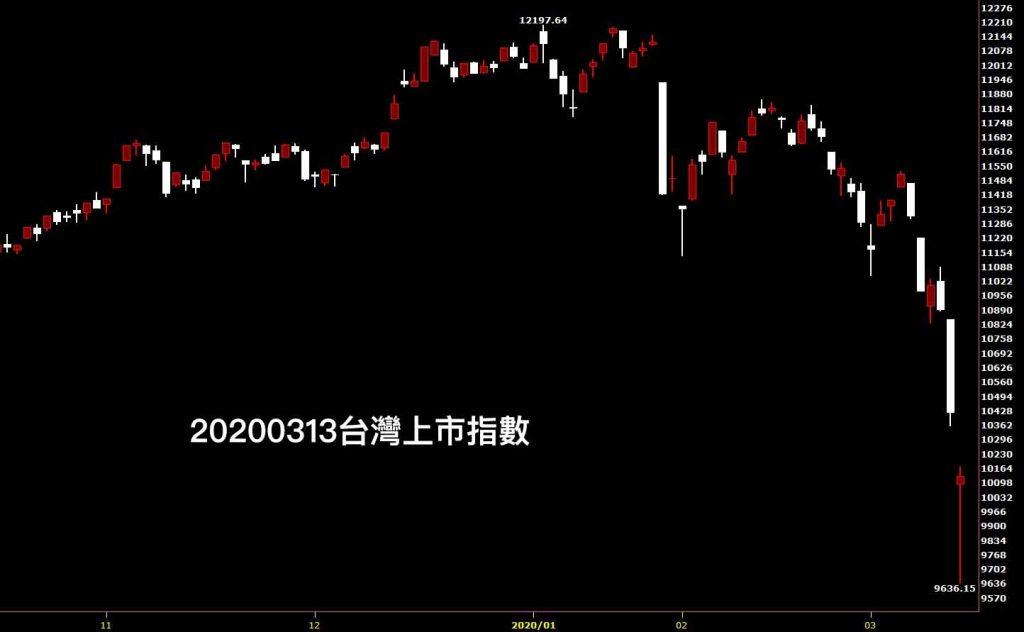 20200313台灣上市指數日K線圖股票入門分析教學看鵝爸台股觀點