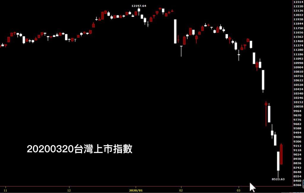 20200320台灣上市指數日K線圖股票入門分析教學股市鵝爸