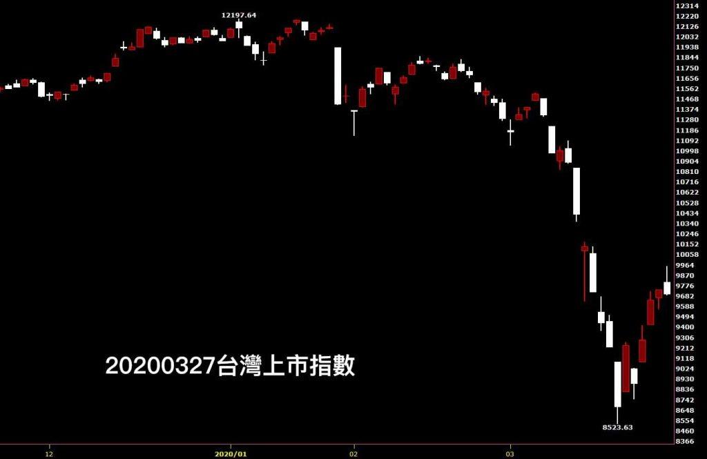 股市鵝爸20200327台灣上市指數日K線圖股票入門分析教學