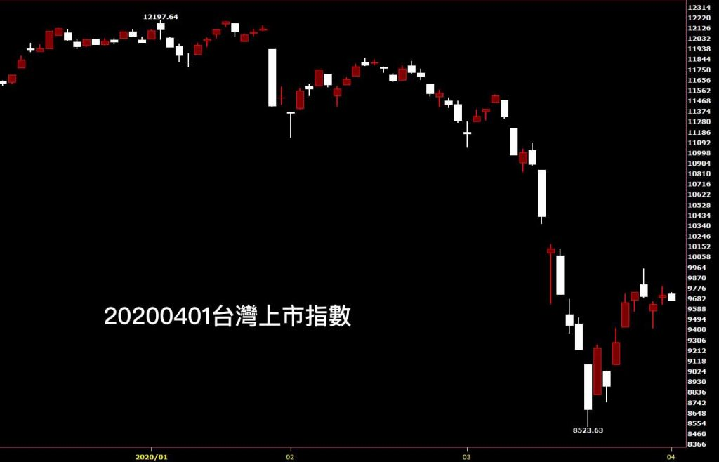 20200401台灣上市指數日K線圖股票入門分析教學