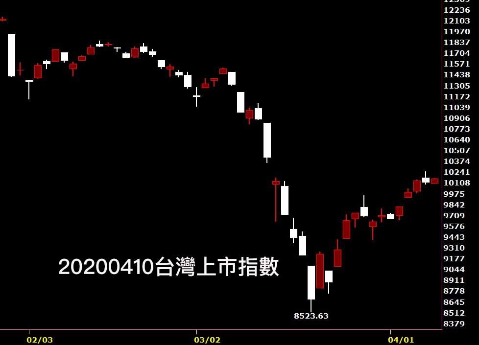 20200410台灣上市指數日K線圖股票入門鵝爸分析教學,數字和本能