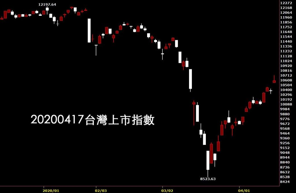 20200417台灣上市指數日K線圖股票入門鵝爸分析教學股市心理學技術分析