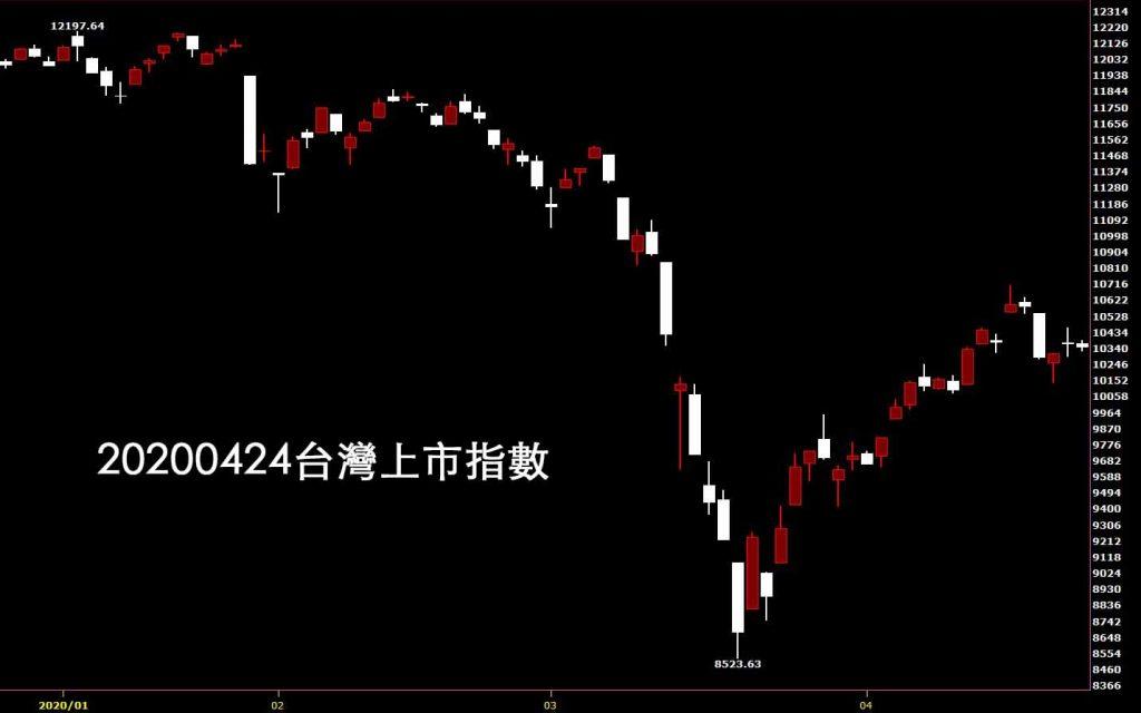 20200424台灣上市指數日K線圖股票入門鵝爸技術分析教學